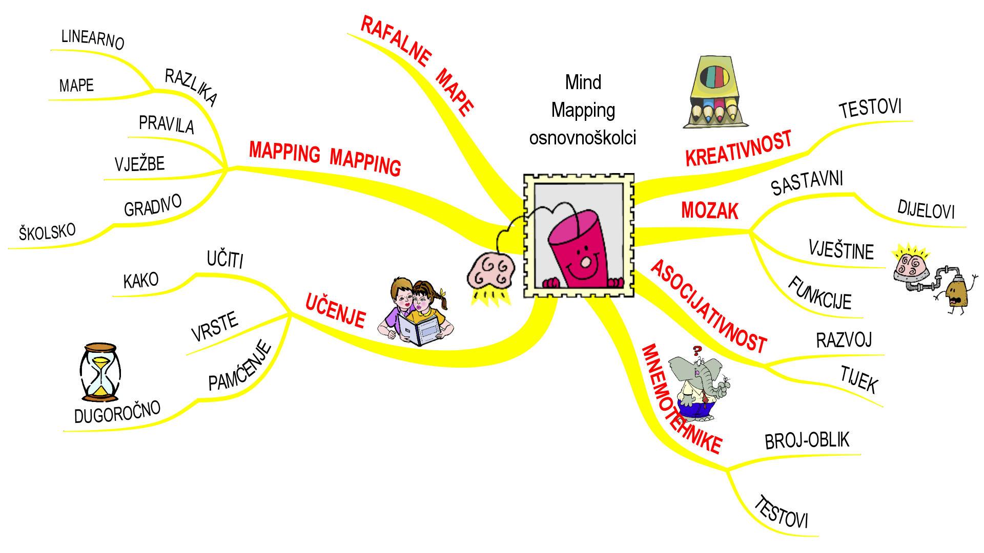 Mentalne mape za osnovnoškolce